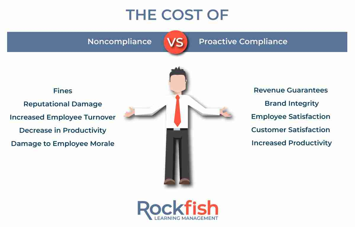 The Cost of Compliance GRaphic