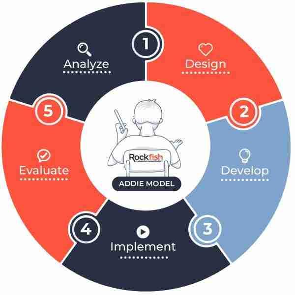 Addie Model of Instructional Design by John Denner
